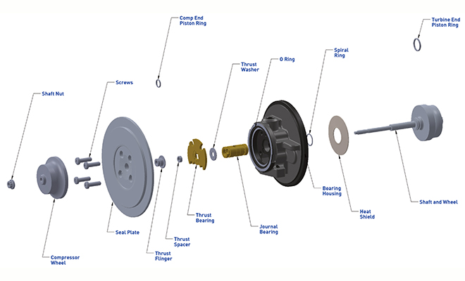 What components